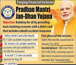Apply For Pradhan Mantri Jan Dhan Yojana Bank Account