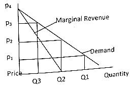NDA Past Questions On Economics 2014