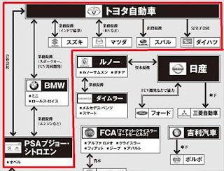 トヨタ 自動車業界 関係相関図