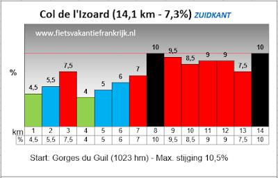Beklimming Col d'Izoard