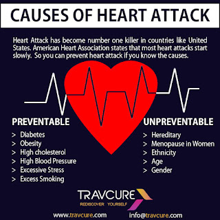 Signs Of Heart Attack Risk