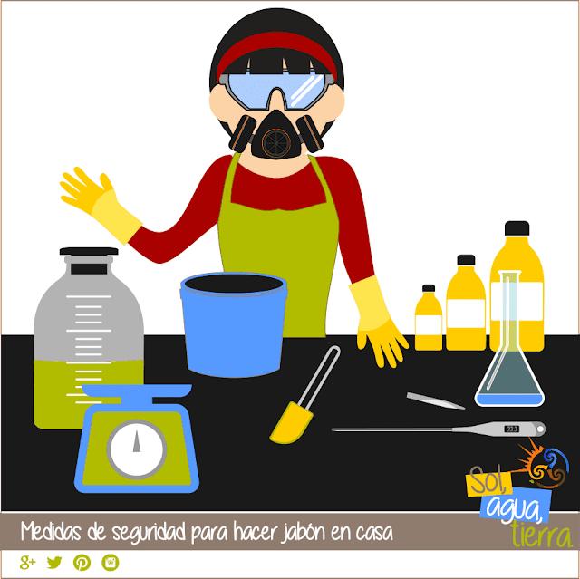 Ilustración que resume las medidas de seguridad que debemos tomar a la hora de hacer jabones en casa.