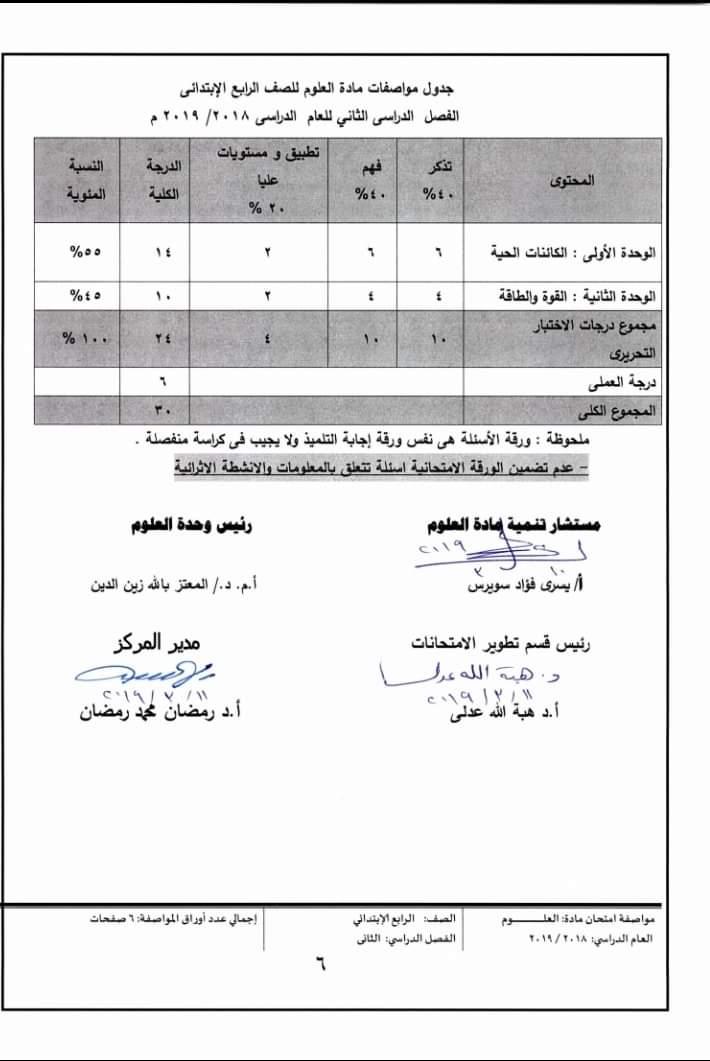 مواصفات الورقة الامتحانية لجميع المواد (ابتدائى - اعدادى - ثانوى) ترم ثانى 2019  FB_IMG_1554502696151
