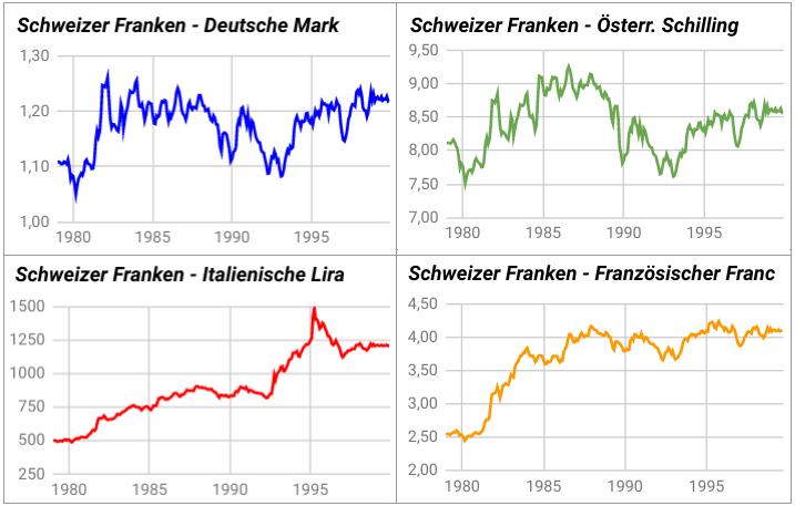 Wechselkurse Deutsche Mark, Österreichischer Schilling, Italienische Lira, Französischer Franc zu Schweizer Franken 1979-1999