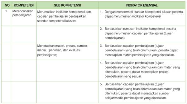KISI-KISI SOAL UJIAN PROGRAM PENDIDIKAN PROFESI GURU (PPG) SUB TES : PEDAGOGIK