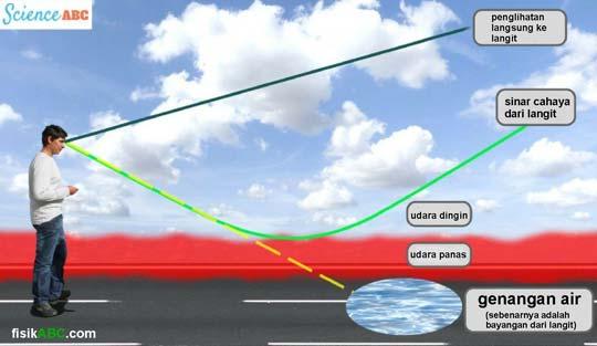 diagram proses terjadinya fatamorgana pada jalan raya beraspal yang terlihat genangan air di siang hari yang panas