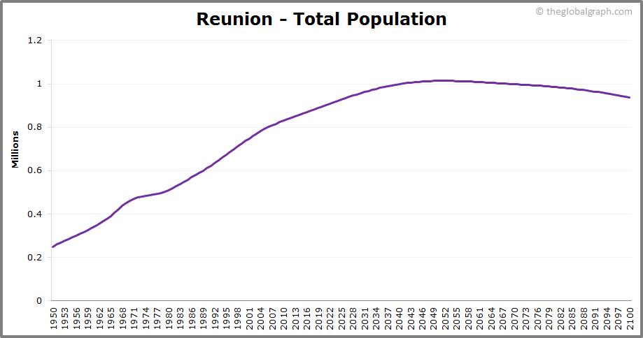 Reunion  Total Population Trend