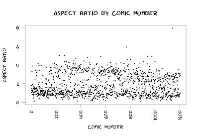 scatterplot of aspect ratio of xkcd comics