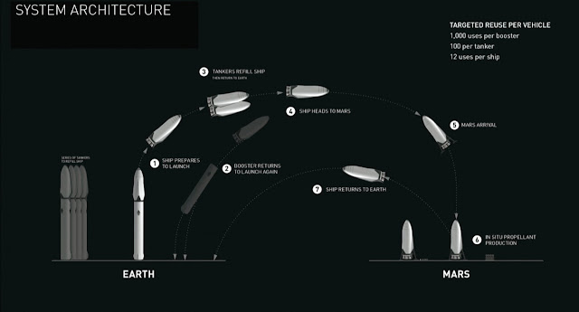 Mars Mission architecture,mars mission plan,Mars Mission Stages,spacex,MARS