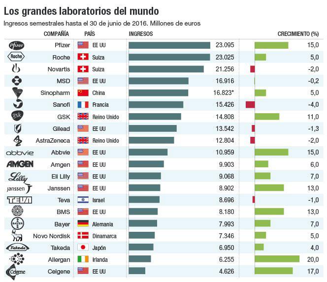 ✔ Brazil SFE® - Ranking Mundial - 1º Semestre 2016