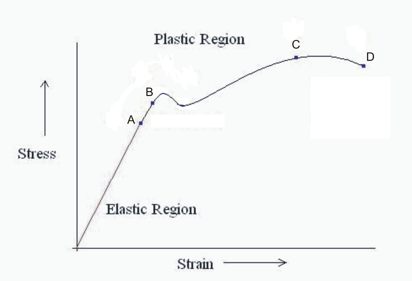 Stress Strain Diagram Steel