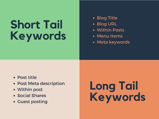 short tail vs long tail keywords