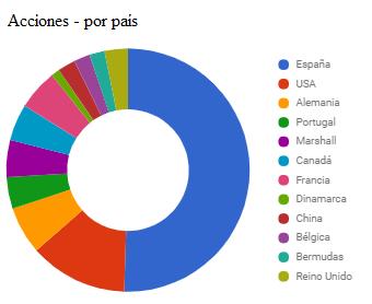 distribución de cartera de acciones por país