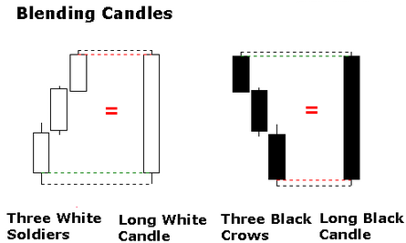 Identification Of Candlesticks Pattrens - Best Stock Screener