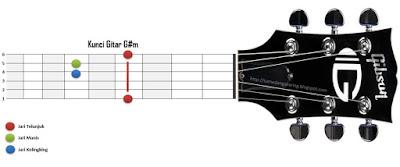 Kunci Gitar G#m