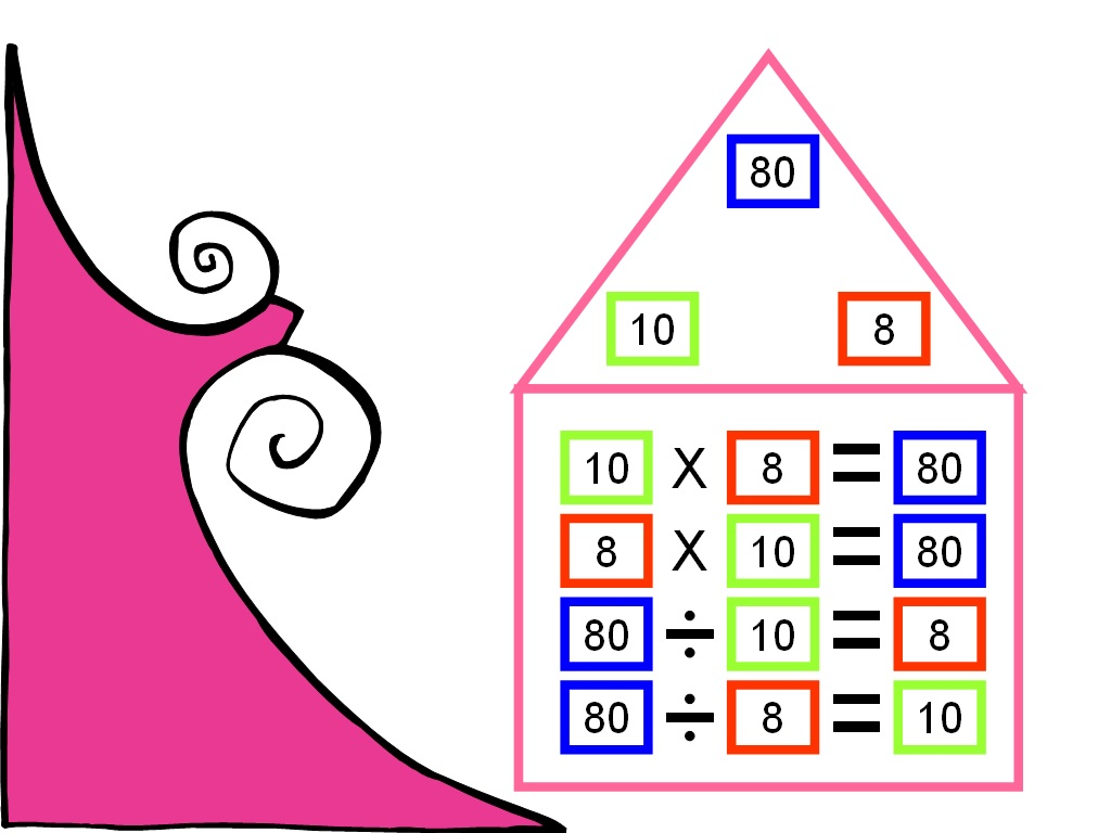 Student Survive 2 Thrive Math Fact Family Multiply And