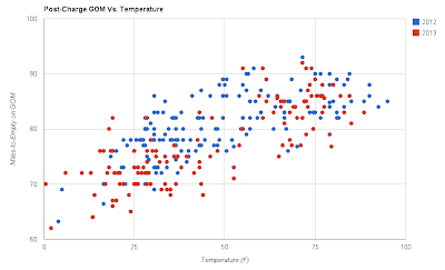 Scatter plot of Post-Charge GOM vs. Temperature