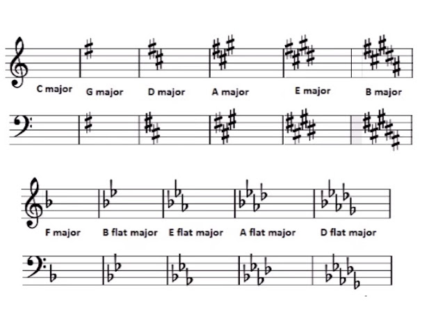 Be careful of the order and placement of the accidentals