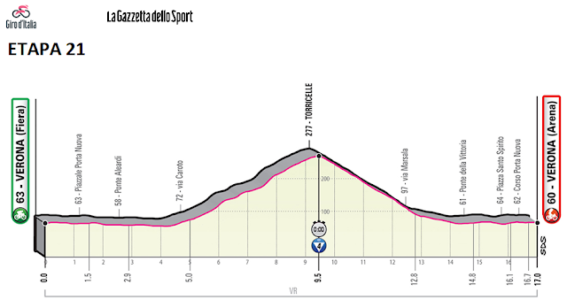 http://www.giroditalia.it/eng/stage/stage-21-2019/
