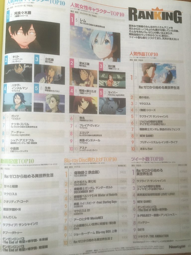 Październikowy ranking Newtype 2016