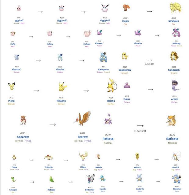 Cara Dan Daftar Perubahan Saat Evolusi Di Pokemon Go