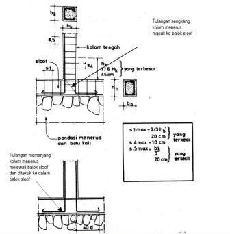 Pembesian Penulangan Sloof Iii Detail Membuat Sloof