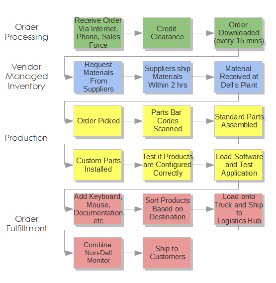 supply chain management approach analysis View test prep - 001_supply chain management- value configuration analysis approach from eng 1 at instituto tecnológico de querétaro article supply chain management: value configuration analysis.