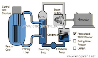 Boiled Water Reactor Power Plant | enggarena.net