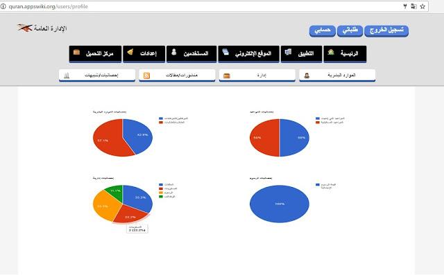 مشروع برمجي: إنشاء تطبيق لإدارة دور ومؤسسات تحفيظ القران الكريم - إحصائيات