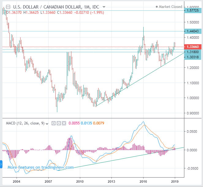 USDCAD Long Term Forecast (US Dollar to Canadian Dollar rate) - BUY(Long)