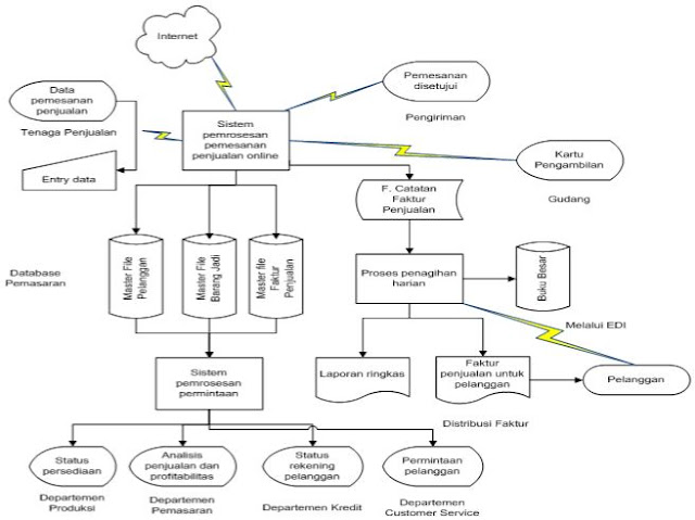 Contoh Flowchart Sistem