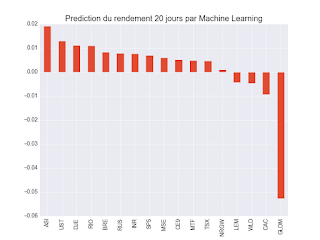 Machine learning Prédiction 20 jours ETF
