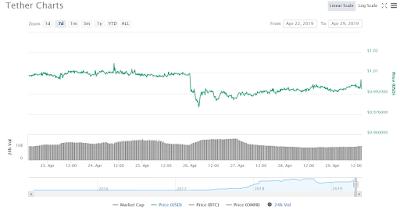 Monede Virtuale: Piața scade din cauza acuzațiilor Bitfinex1