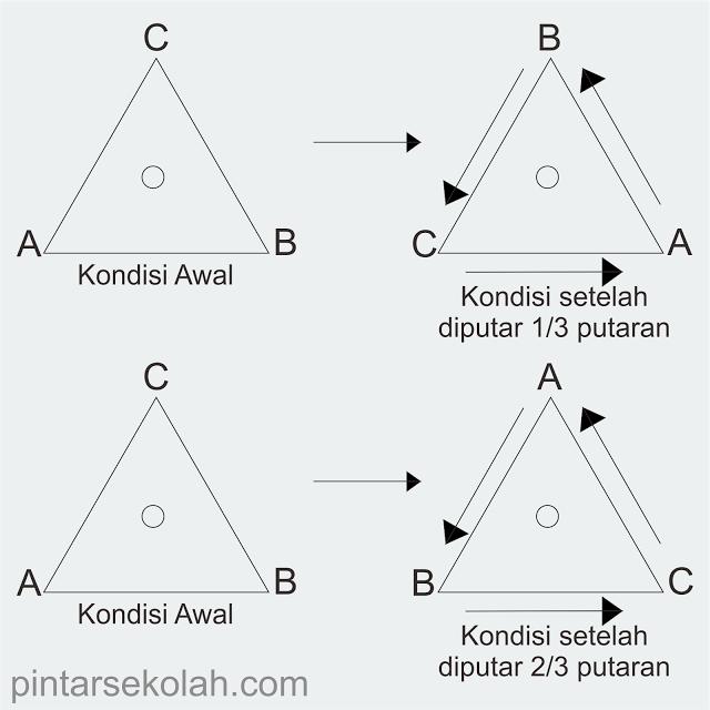 Pengertian dan Jenis-Jenis Simetri Pada Bangun Datar Pintar Sekolah