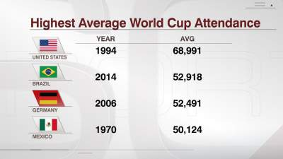 World Cup attendances show the importance of USA market