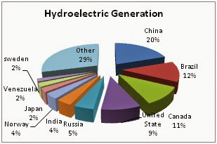 Power Generation History Chart