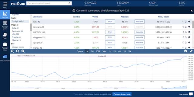 Piattaforma per il trading Plus500