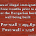 Walls work: The statistics from the Hungarian border wall prove it emphatically.