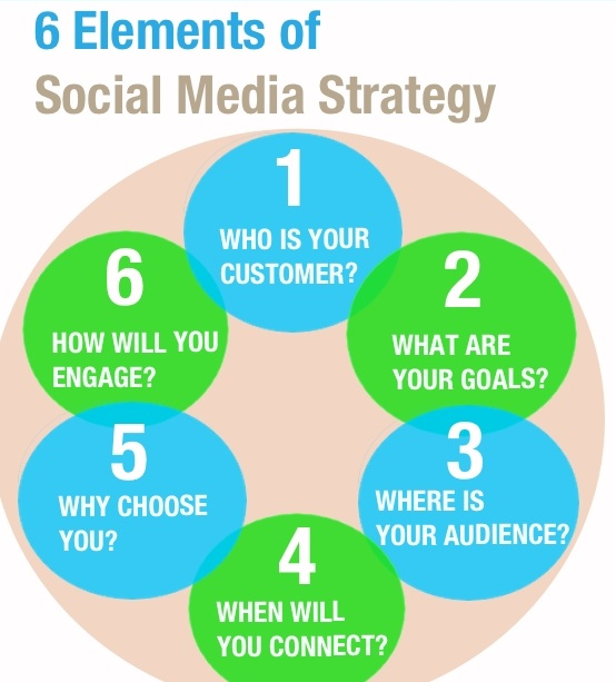 6 Elements of Social Media Strategy