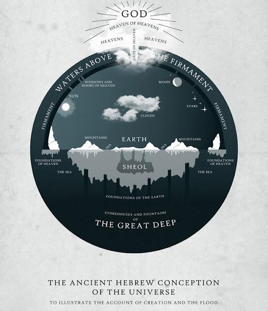 Concepção da criação pelos Hebreus