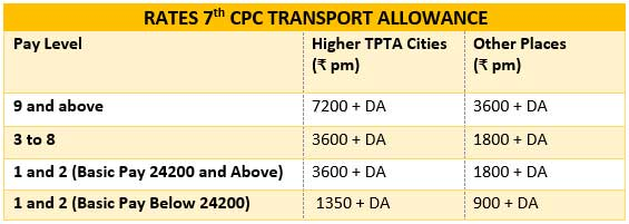 7th CPC Transport Allowance