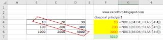 Cómo Sumar Diagonales de una Matriz en Excel