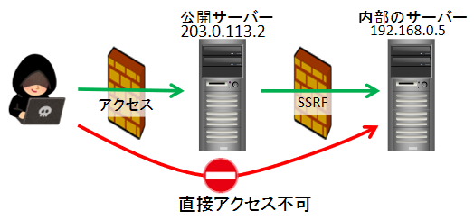 SSRF(Server Side Request Forgery)徹底入門 | 徳丸浩の日記