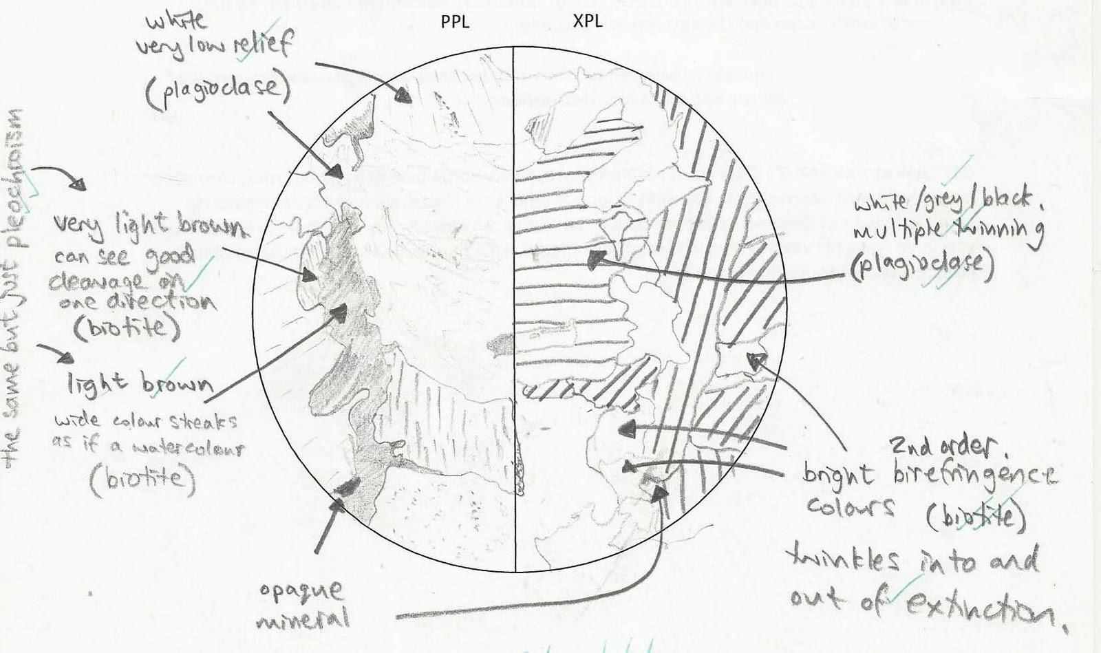 The Geomessenger How To Write A Rock Description For