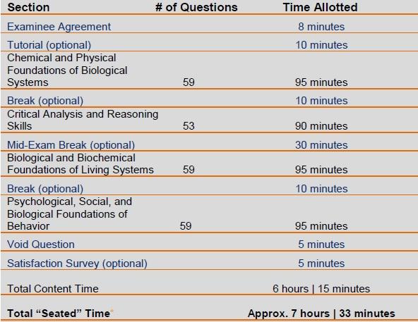 21/30 on biological foundations mcat grading
