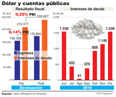 Sólo para este año la devaluación aumentó en 30 mil millones de pesos los intereses de la deuda
