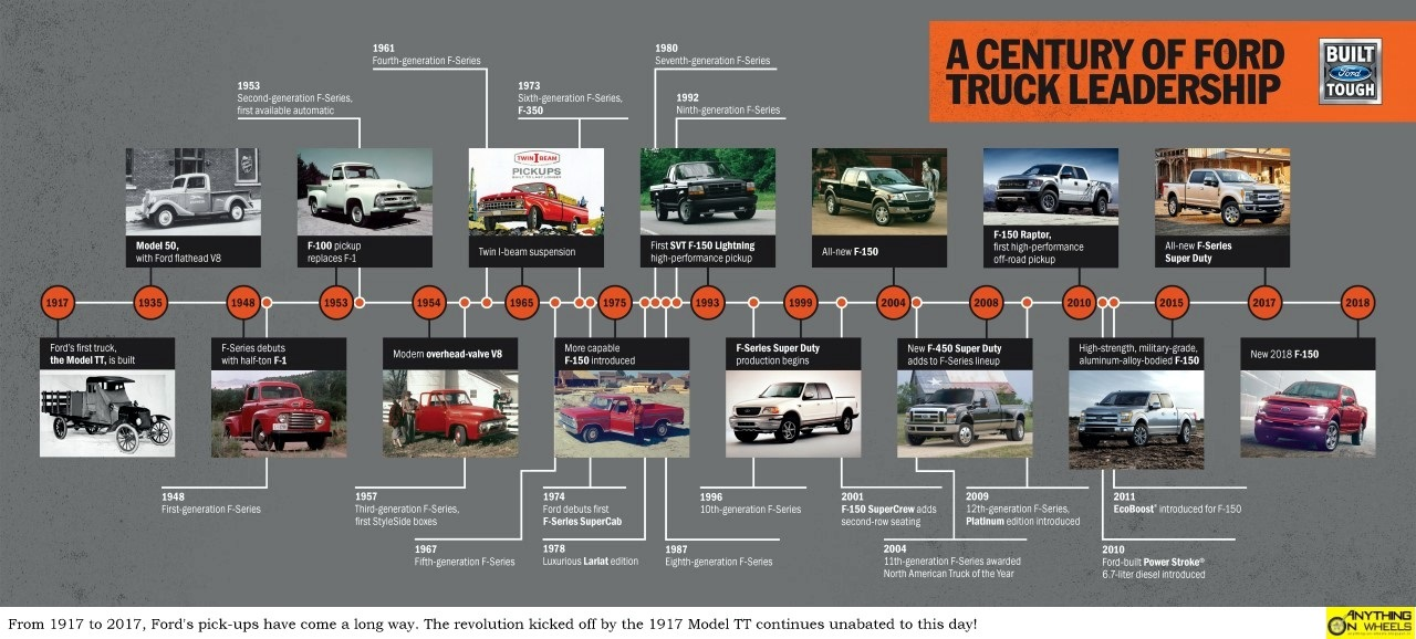 Click On The Image Below For Important Milestones In 100 Year Journey Of Ford Trucks