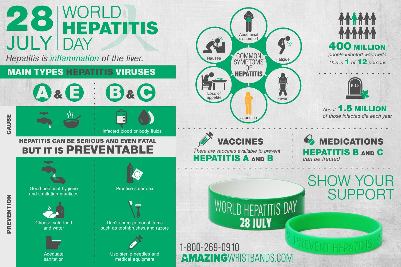 Infographics For Hepatitis Day