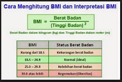 Cara Menghitung Berat Badan Ideal Pria