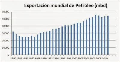 exportación mundial de petróleo